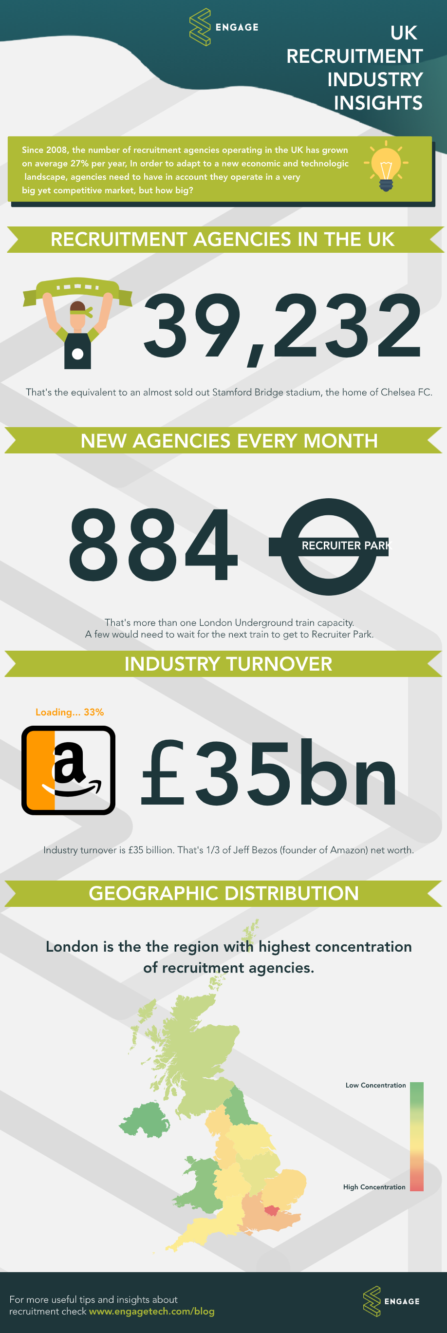 UK Recruitment Industry Insights Infographic 2019